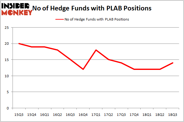 No of Hedge Funds with PLAB Positions