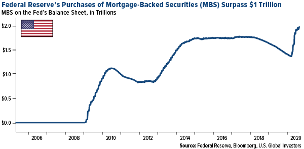 Federal reserve's purchases of mortgage-backed securities (MBS surpass 1 trillion)