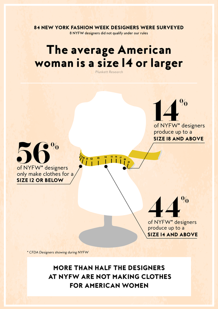 29105f7c6 Here s Exactly How Many NYFW Designers Make Clothing for the Average  American Woman