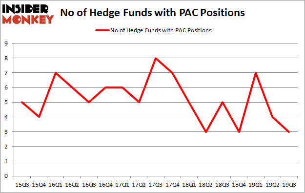 No of Hedge Funds with PAC Positions
