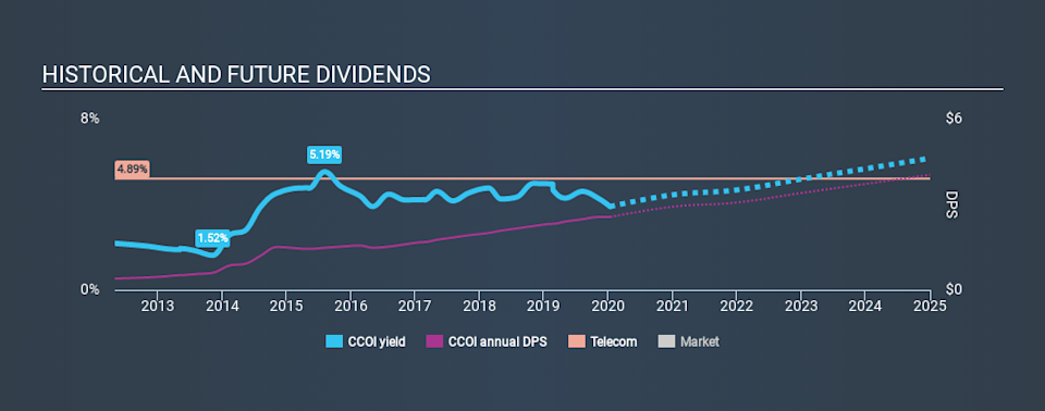 NasdaqGS:CCOI Historical Dividend Yield, January 13th 2020