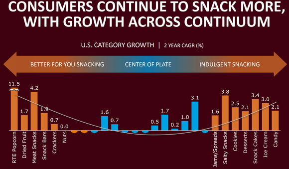 Graphic showing consumer growth trending to better for you and indulgent snacks, rather than center of the plate.