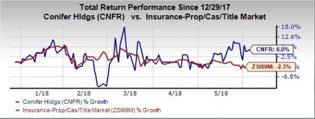 Best Value Bets From Undervalued P&C Insurance Industry: Conifer Holdings Inc (CNFR)