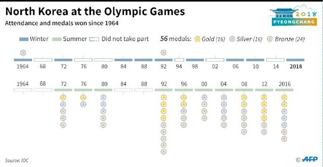 Attendance and medals won by North Korea at the Winter and Summer Games. (AFP Photo/Simon MALFATTO)