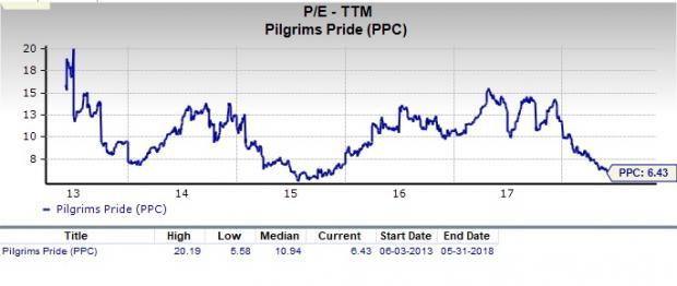 Let's see if Pilgrim's Pride (PPC) stock is a good choice for value-oriented investors right now from multiple angles.