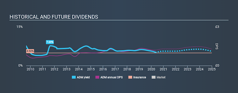 LSE:ADM Historical Dividend Yield May 2nd 2020