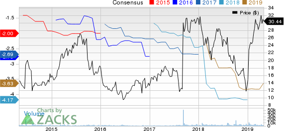 Insmed, Inc. Price and Consensus