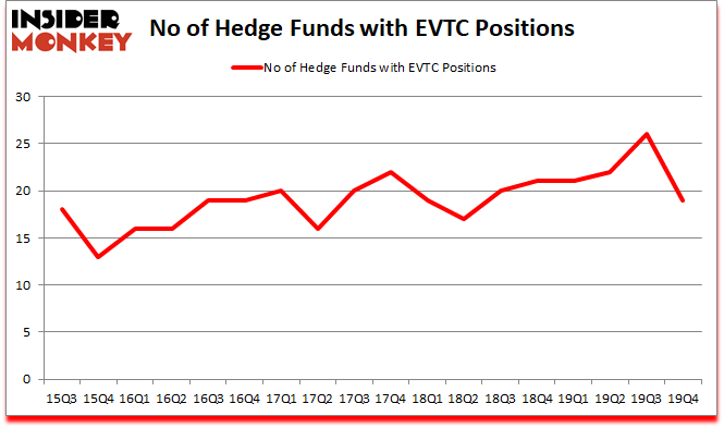 Is EVTC A Good Stock To Buy?