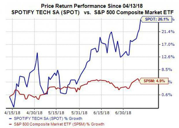 Shares of Spotify (SPOT) surged again on Thursday to hit yet another brand new high. With that said, let's take a look at what has investors so excited and see if the music streaming giant's stock might be worth buying at the moment.