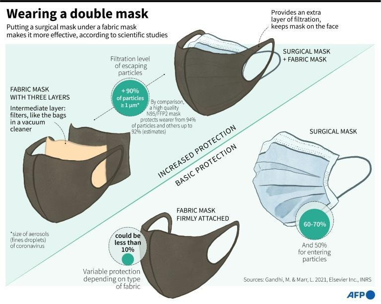 Wearing a double mask to increase protection from the coronavirus