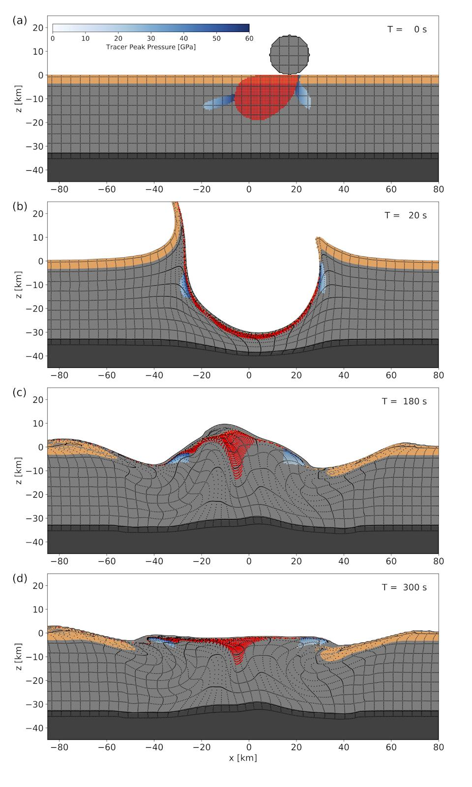 Development of the Chicxulub at 60°impact. Shown are cross-sections through the numerical simulation along the plane of trajectory (SWNS)