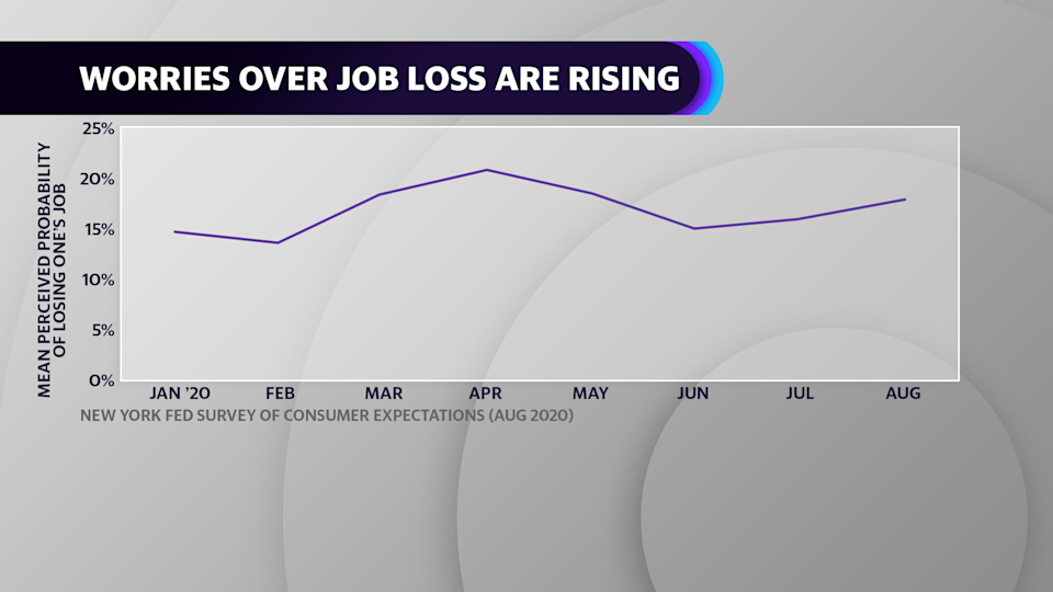 The New York Fed's survey of consumer expectations shows that the mean perceived probability of losing one's job rose to 18.0% in August.