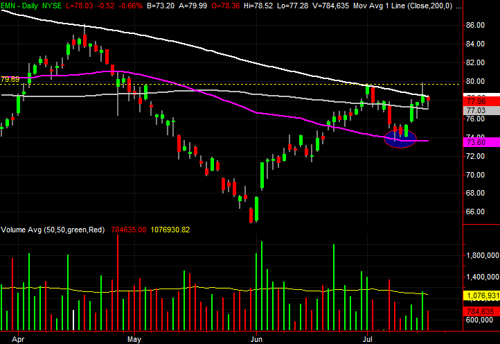 3 Big Stock Charts for Thursday: Eastman Chemical, Verizon and General Motors