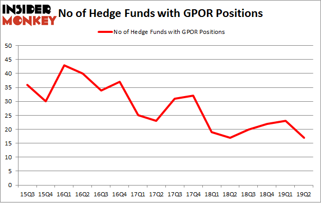 No of Hedge Funds with GPOR Positions
