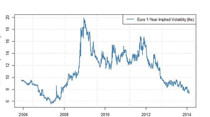 Calm Before The Storm In Eur Usd