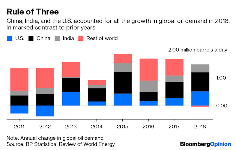 "(Bloomberg Opinion) -- Oil has a demand problem. You can see it, most obviously, in headline crude oil prices, which slumped again Wednesday morning. You can see it in Asian refining margins and physical premia. You can see it in Saudi Arabia's efforts to maintain supply cuts, rapidly turning into an oily version of Dylan's Never Ending Tour.You can also see it in some historical figures in BP Plc's Statistical Review of World Energy, the annual data bible that dropped on Tuesday. Looking at numbers for 2018 and prior years might seem superfluous to judging what's happening in 2019. Moreover, the headline growth figure for 2018 of 1.4 million barrels a day, or 1.5%, is pretty robust. Its fragility lies beneath.BP breaks out figures for almost 80 individual countries, but only three really counted last year:That just three countries can pull global demand along may seem comforting to oil bulls. But it's a narrow group to rely on, especially when two members are engaged in a trade war. Manufacturing indicators have weakened for all three in recent months, and vehicle sales have been particularly bad in India and China. Meanwhile, the U.S., which reports the most timely and transparent data on oil flows, reported another increase in inventories Wednesday – and that follows an extraordinary build-up in stocks of crude and refined products in May.In light of all that, it should worry oil bulls that demand growth across the rest of the world altogether vanished in 2018 – especially as global economic growth is forecast to be slower this year, partly because of that trade war, and the tailwind of exceptionally low fuel prices that prevailed in 2016 and much of 2017 is behind us.The other important aspect revealed in the Statistical Review concerns the types of oil being consumed. BP highlighted the increased importance of lighter liquids such as naphtha and ethane related to petrochemicals in the overall mix. You can see this in the chart below, where ""other light distillates"" and ""other"" liquids accounted for 54% of net growth in demand last year. Notice, too, what happened to gasoline and diesel.Naphtha prices have weakened considerably in Asia, along with gasoline. This is partly a function of Chinese refiners staying busy and taking advantage of looser export controls to dump excess products elsewhere in the region (something energy economist Philip Verleger has highlighted in several recent reports centered on the collapse in Singapore refining margins). Naphtha competes with natural gas liquids, and supply of the latter has also surged, largely as a by-product of the shale boom. The U.S., accounting for almost 40% of production, is the OPEC of natural gas liquids – apart from the crucial distinction that it shows no inclination to cut supply despite prices having slumped to their lowest level in more than two years:The thing about excess supply, though, is that it also suggests deficient demand. Coming amid weaker economic data, reliance on petrochemical demand represents a big risk for oil markets this year. It's worth looking again at the BP data, which show that output from refineries actually increased by less than a million barrels a day in 2018, which also reflects the rising share of lighter liquids. Crude oil demand is ultimately a function of what refiners want to buy and process – they're the direct customers, not you and me.As I wrote here, after a relatively weak first half, oil bulls' hopes for 2019 rest largely on the usual seasonal upswing in refining runs in the third quarter. Yet the economic, inventory, and ultimately pricing indicators put that at risk. The International Energy Agency has been slow to cut demand forecasts, finally trimming them last month by a mere 90,000 barrels a day to 1.3 million a day. The IEA will update those later this week, and it will be surprising indeed if another cut isn't forthcoming. After all, we now know the warning signs have been there since at least last year.To contact the author of this story: Liam Denning at ldenning1@bloomberg.netTo contact the editor responsible for this story: Mark Gongloff at mgongloff1@bloomberg.netThis column does not necessarily reflect the opinion of the editorial board or Bloomberg LP and its owners.Liam Denning is a Bloomberg Opinion columnist covering energy, mining and commodities. He previously was editor of the Wall Street Journal's Heard on the Street column and wrote for the Financial Times' Lex column. He was also an investment banker.For more articles like this, please visit us at bloomberg.com/opinion©2019 Bloomberg L.P."