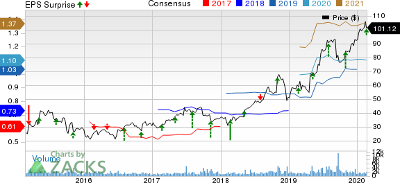 Repligen Corporation Price, Consensus and EPS Surprise