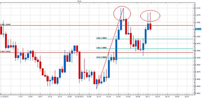 Cad_range_mimics_jan_body_Picture_1.png, Forex Analysis: USD/CAD Copying Last Month?