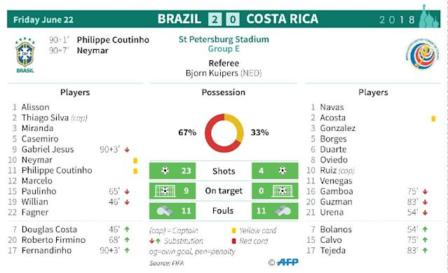 Match statistics: Brazil v Costa Rica (AFP Photo/Sophie RAMIS)