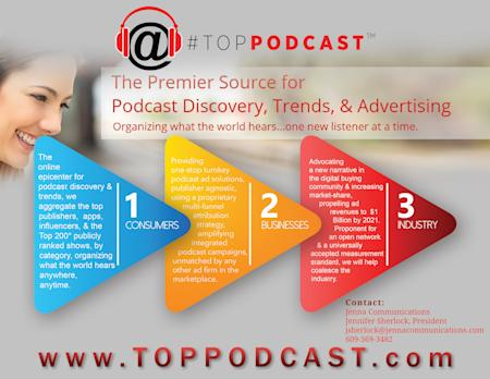 TopPodcast.com to be the First Online Epicenter for the Industry, Driving Discovery & Ad Revenues to $1 Billion