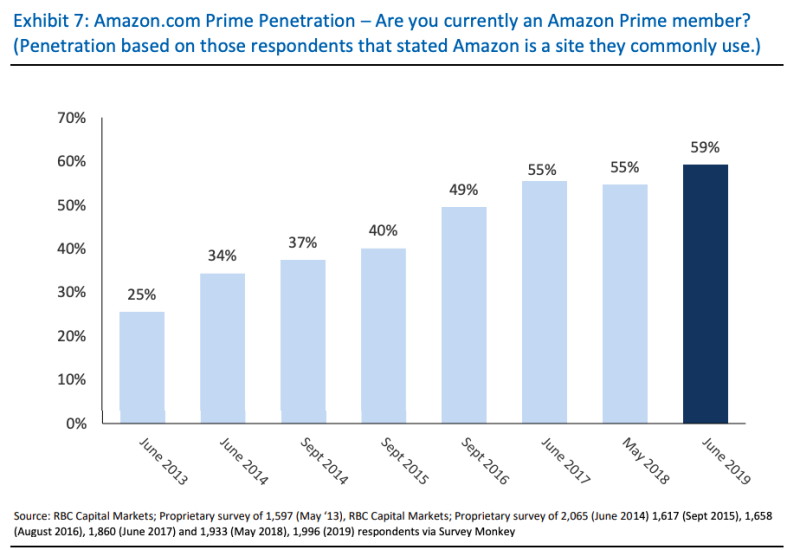 Rbc Capital Markets >> 59 Of Us Households Are Amazon Prime Members According To