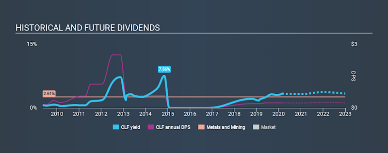 NYSE:CLF Historical Dividend Yield, February 24th 2020