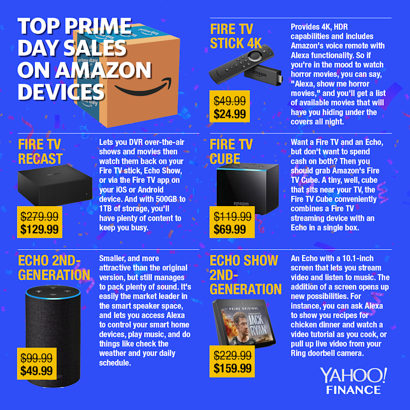 Amazon's devices are up for deep discounts on Prime Day. (Image: David Foster)