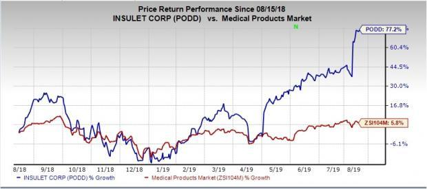 Here's Why You Should Hold Onto Insulet (PODD) Stock for Now