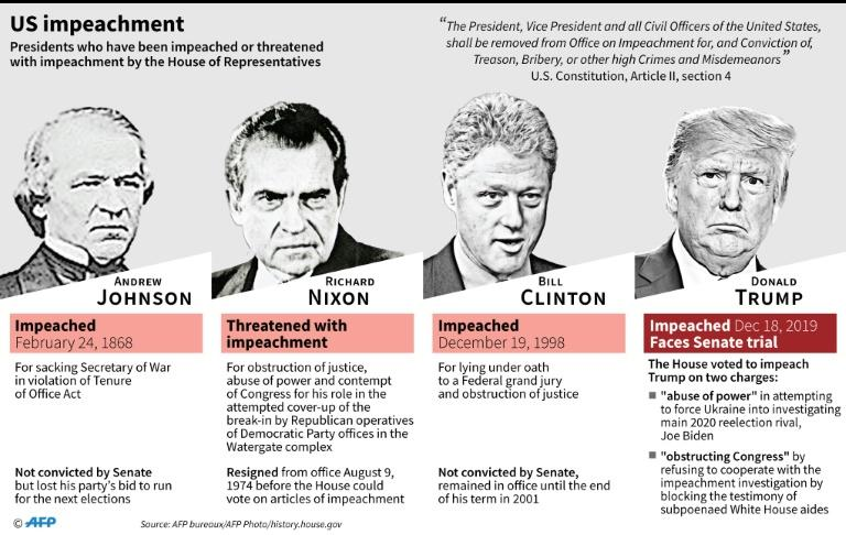 US presidents who have been impeached or threatened with impeachment by the House of Representatives. President Donald Trump was impeached on Wednesday. (AFP Photo/Gal ROMA)