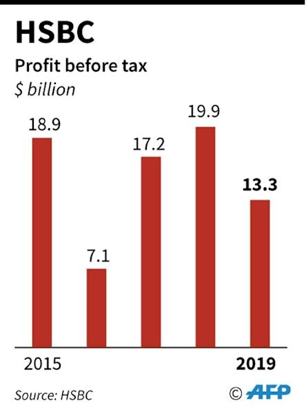 Annual pre-tax profits for HSBC fell by a third, largely down to a $7.3-billion write-off related to its investment and commercial banking businesses in Europe (AFP Photo/Gal ROMA)