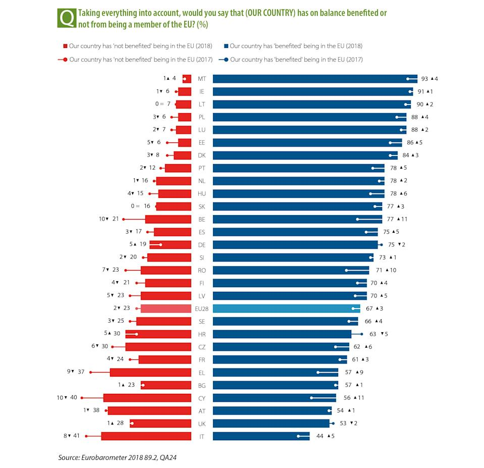 <em>Despite people's attitudes towards the EU, the UK isn't the bottom of the table among other member states (Picture: Eurobarometer)</em>