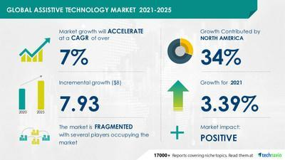 The assistive technology market has the potential to grow by USD 7.93 billion during 2021-2025