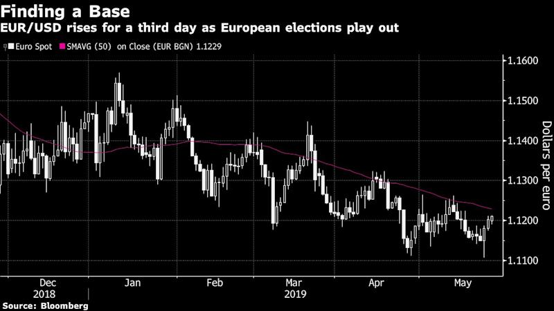 Euro Rises as Mainstream Europe Holds Populist Parties at Bay