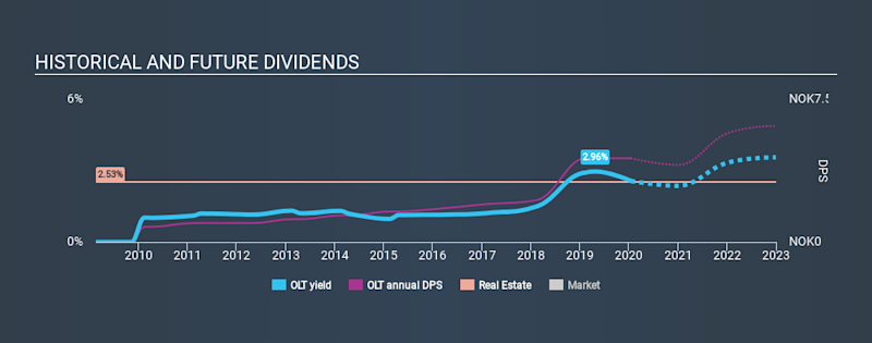 OB:OLT Historical Dividend Yield, January 16th 2020