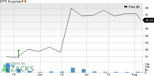 Parsons Corporation Price and EPS Surprise
