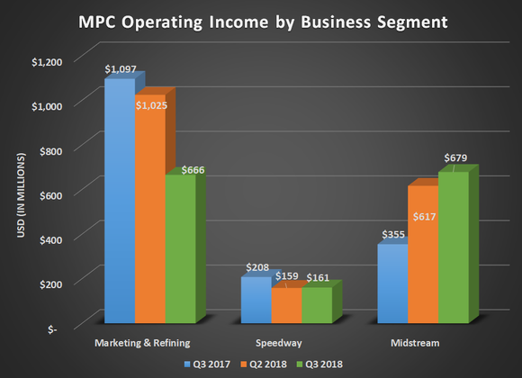 MPC operating income by business segment for Q3 2017, Q2 2018, and Q3 2018. Shows decline for refining and speedway partially offset by gains in midstream.
