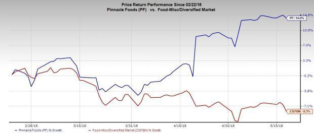 Pinnacle Foods Rallies on Buyouts & Strong Market Position