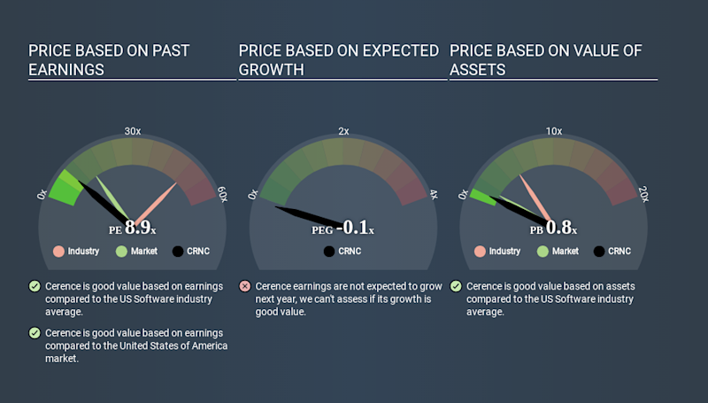 NasdaqGS:CRNC Price Estimation Relative to Market May 1st 2020