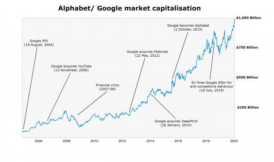 Google's 2004 IPO valued the company at $23bn. It is now worth more than 40-times that amount (The Independent)