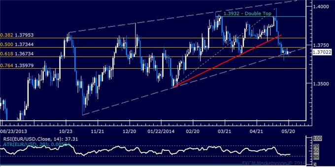 EUR/USD Technical Analysis – Waiting for a Wedge Break