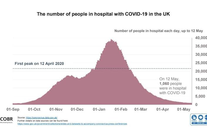 Hospitalizations fall in the UK