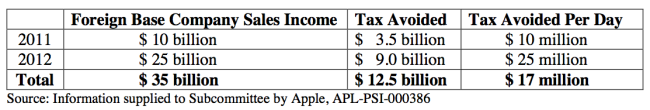 apple taxes