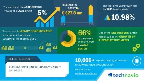 Global Sputtering Equipment Market 2019-2023 | Growing Investments in Data Centers to Boost Growth | Technavio
