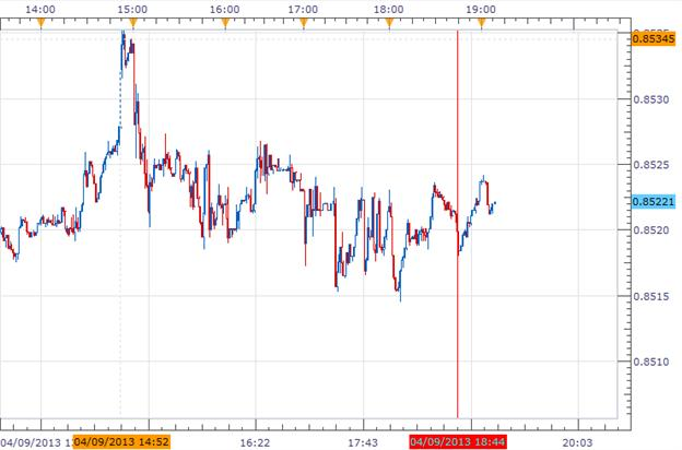 Forex_News_Kiwi_Little_Changed_Despite_Lower_Total_N.Z_Card_Spending_body_Picture_1.png, Forex News: Kiwi Little Changed Despite Lower Total N.Z Card Spending