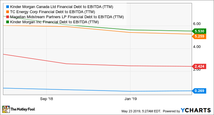 KMLGF Financial Debt to EBITDA (TTM) Chart