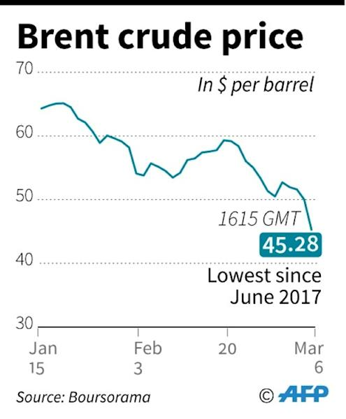 Brent crude price since Jan 15 (AFP Photo/Patricio ARANA)