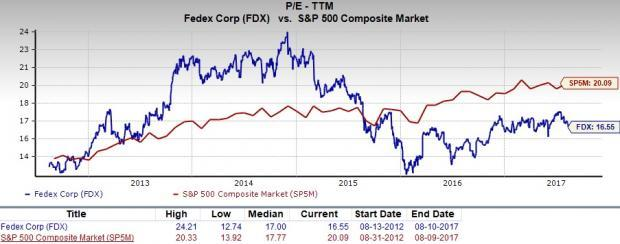 Quote Fdx | Will Fedex Fdx Prove To Be Suitable Value Investment