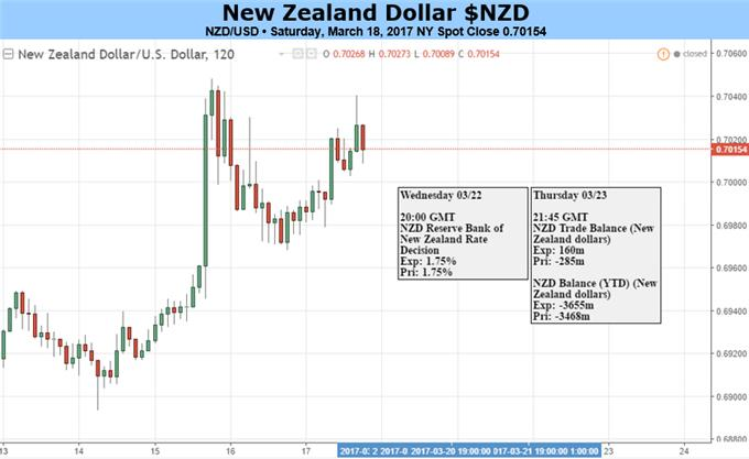 Kiwi Gains After Dovish Fed, But Shift in Stance from RBNZ Doubtful