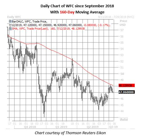 wfc stock daily price chart on july 12
