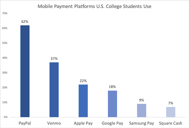 Chart showing mobile payment apps used by college students